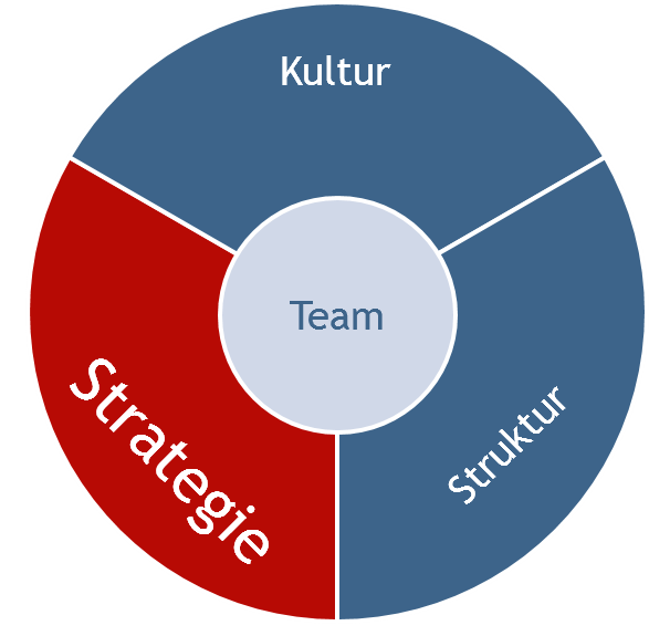 Ansatz-ru-Strat