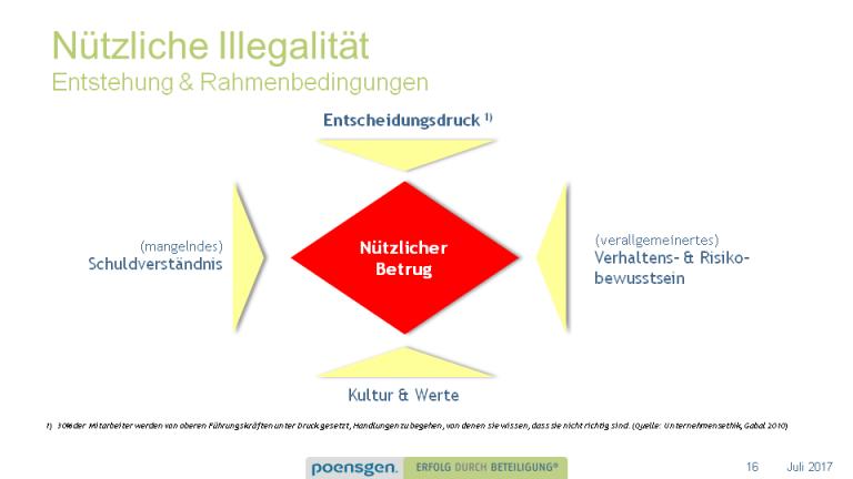 Nützliche Illegalität Rahmen & Bedingungen